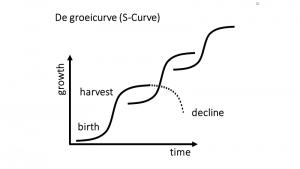 groeicurve-Scurve